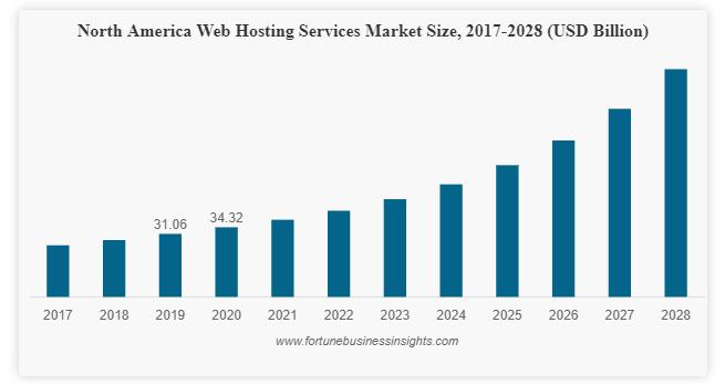 usa-web-hosting-services